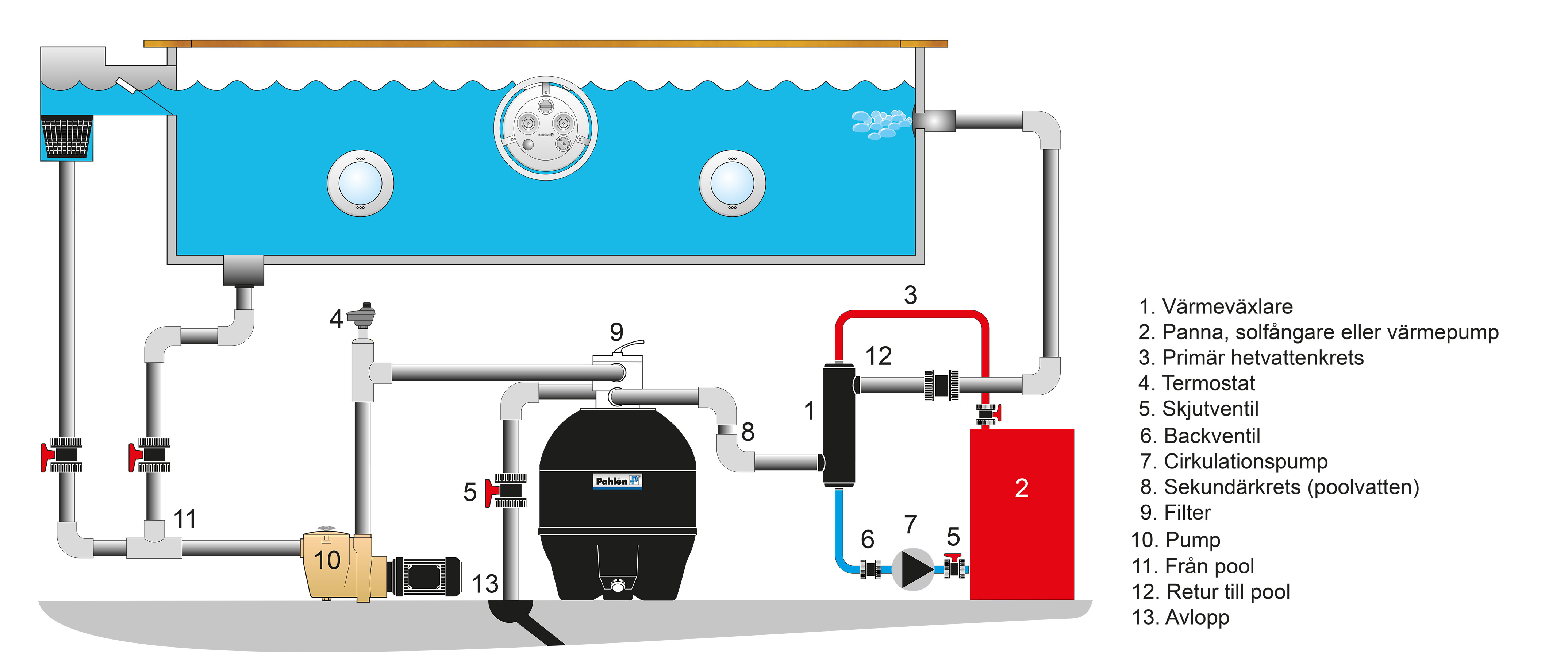 Swimming pool schematic heat exchanger, electric heater,heat pump