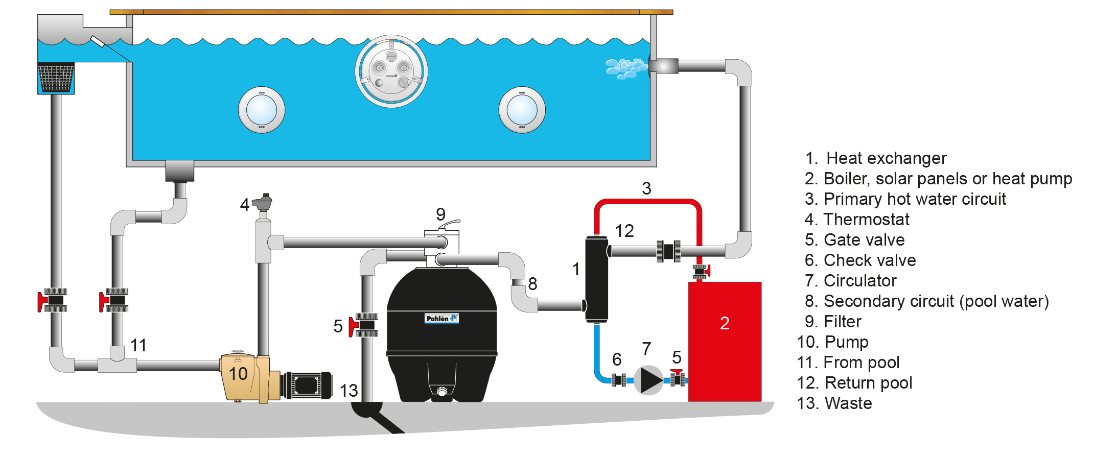 Schematic heat exchanger Maxi-Flo